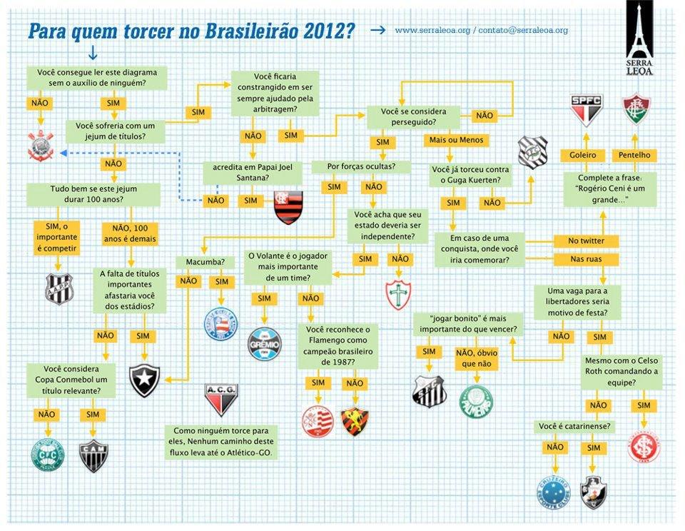 Para quem torcer no Brasileirão 2012?
