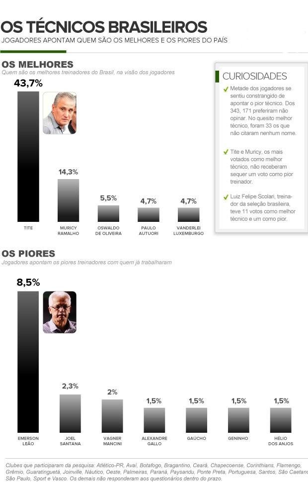 infografico-melhores-e-piores-tecnicos