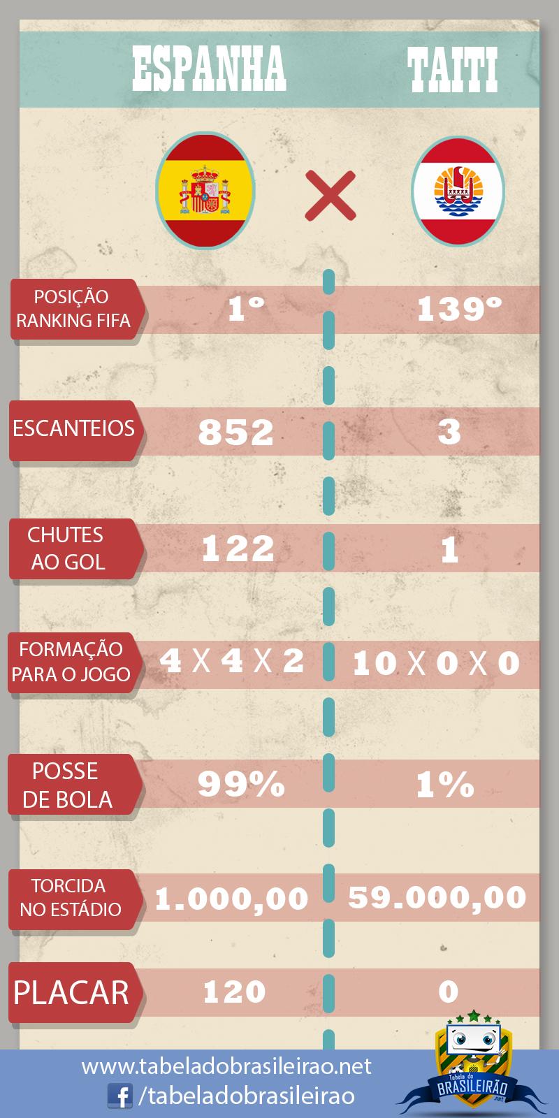 Infográfico Espanha x Taiti