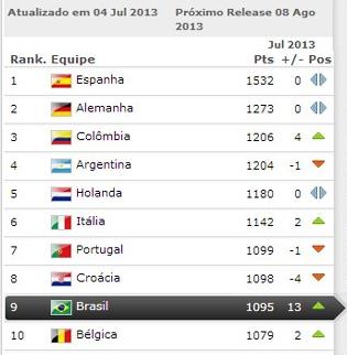 top-10-fifa