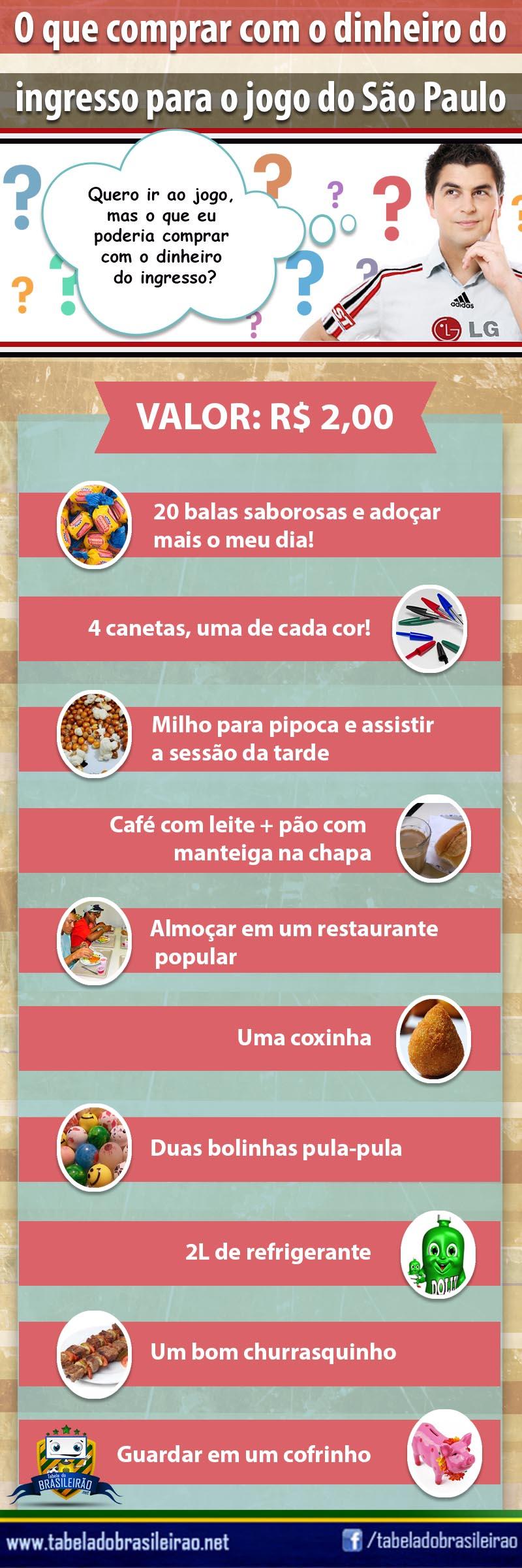 Infográfico do Ingresso do São Paulo